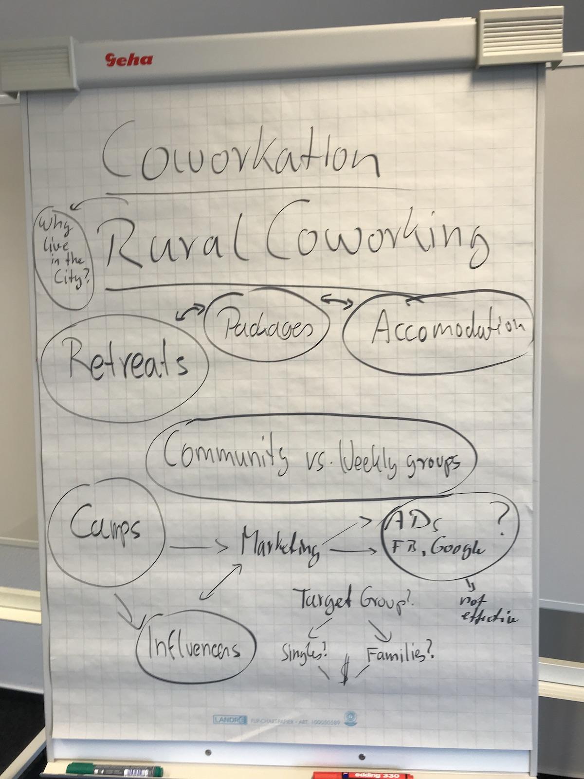 Die Ergebnisse der Barcamp Session zum Thema Rural Coworking - Coworkation